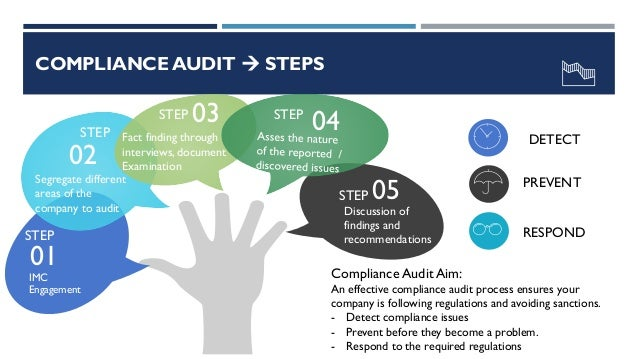 Legal & Regulatory Compliance Audit Services
