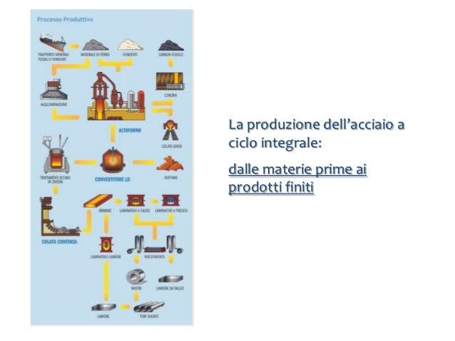 CICLO SIDERURGICO INTEGRALE PDF DOWNLOAD
