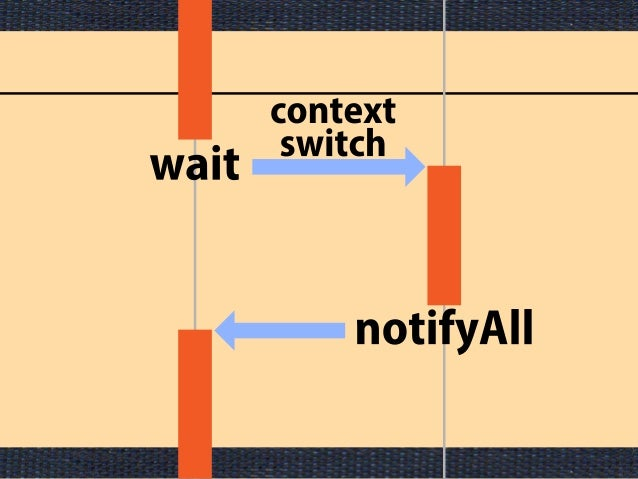 parallelism and concurrency Concurrency and parallelism are two terms often used in relation to multithreaded applications this tutorial explains the difference between concurrency and parallelism.