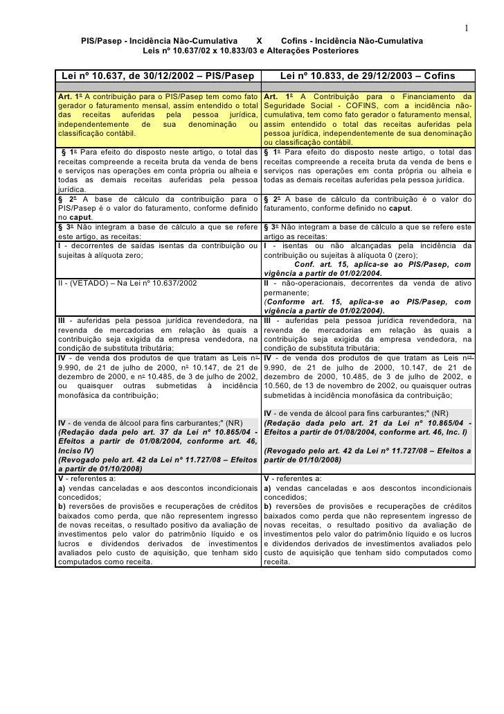 1      PIS/Pasep - Incidência Não-Cumulativa       X      Cofins - Incidência Não-Cumulativa                     Leis nº 1...