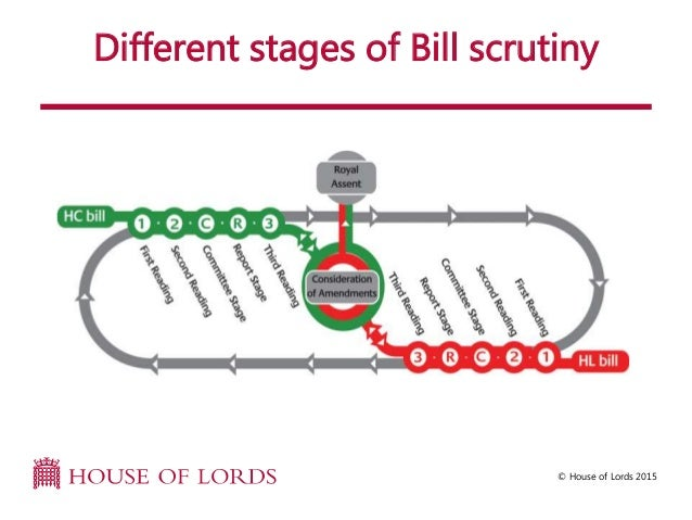 Legislation slides house of lords house of lords 2015 different stages of bill scrutiny ccuart Gallery