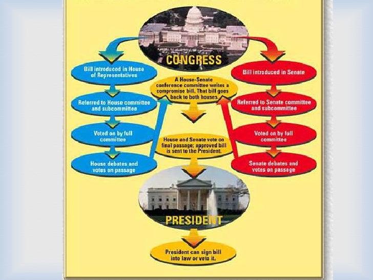 congress law making process