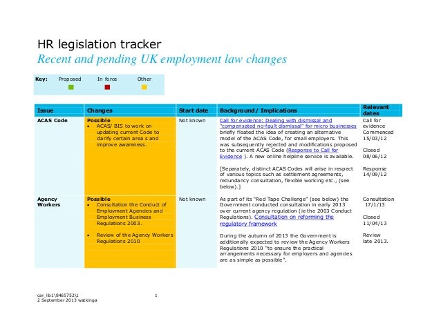 car_lib184657521 1 2 September 2013 watkinga HR legislation tracker Recent and pending UK employment law changes Issue Cha...