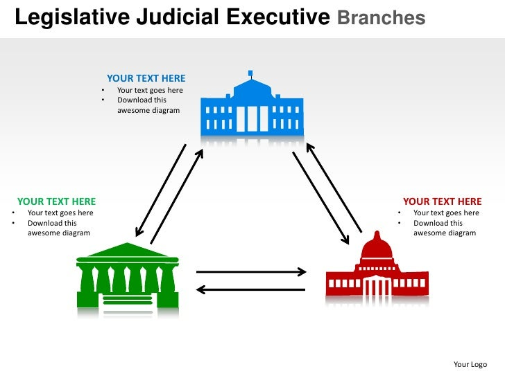 Legislative Judicial Executive Branches Powerpoint