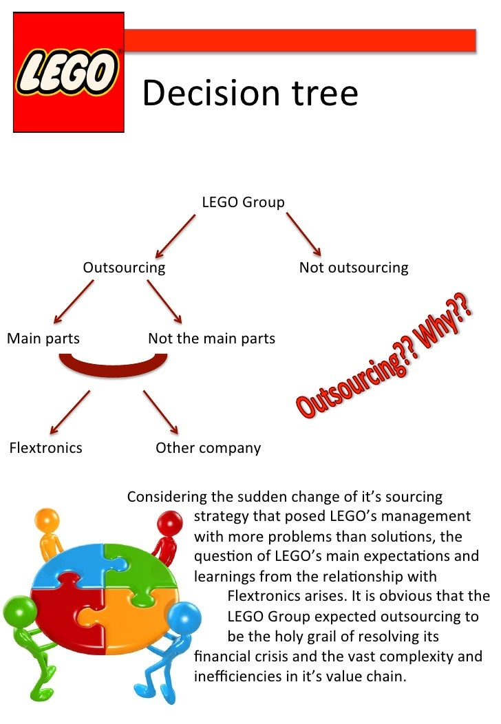 lego core competency Use core competencies analysis to develop a lasting competitive edge in your industry and in your career.