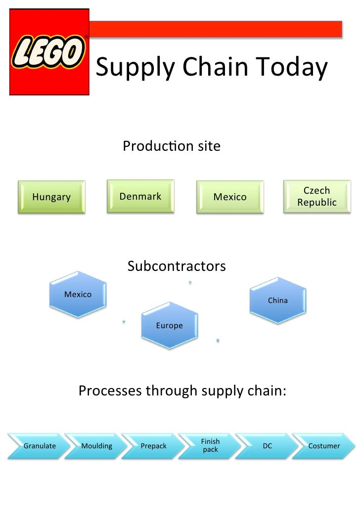lego value chain