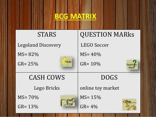 Theme Park (LegoLand) SWOT Analysis