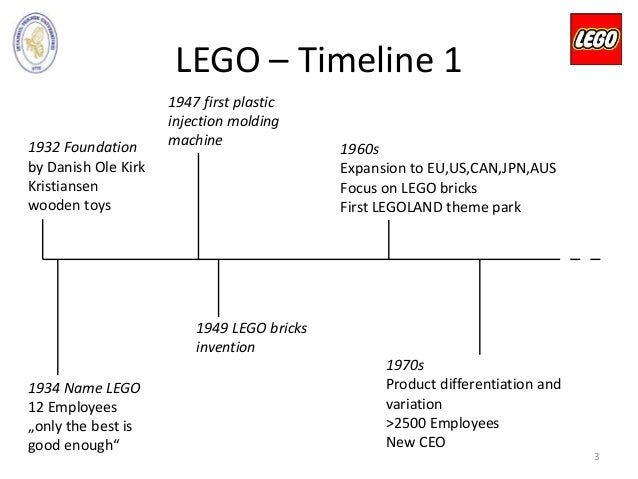 Lego SWOT Analysis, Competitors & USP