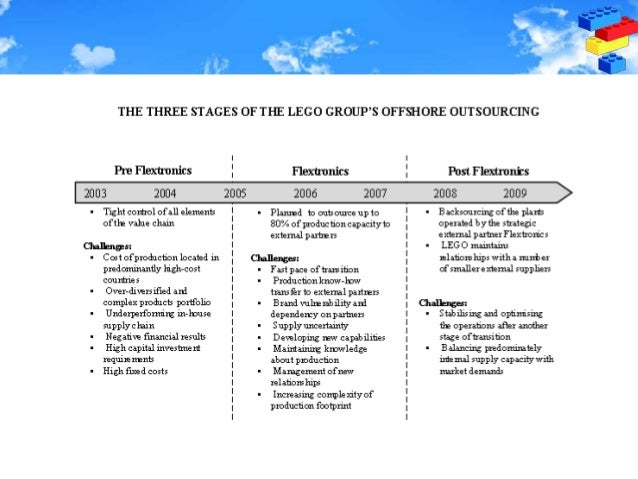 lego outsourcing flextronics Lego group: an outsourcing journey case study the lego group - the importance of the company signed a long-term contract with flextronics.