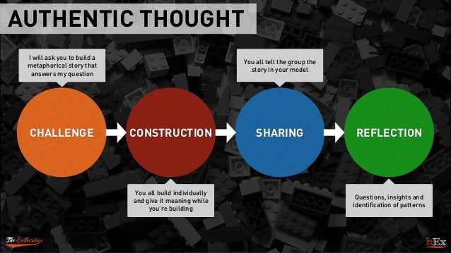 AUTHENTIC THOUGHT I will ask you to build a metaphorical story that answers my question CONSTRUCTION SHARING REFLECTIONCHA...