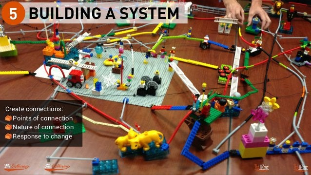 BUILDING A SYSTEM5 Create connections: Points of connection Nature of connection Response to change