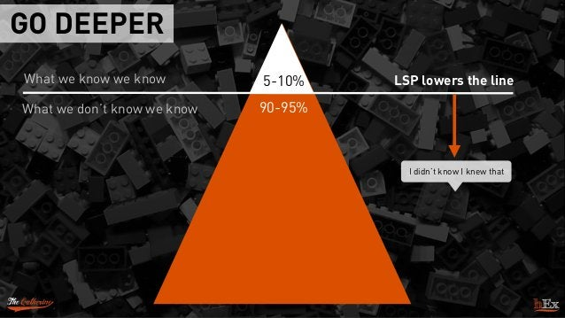 GO DEEPER What we know we know What we don't know we know LSP lowers the line I didn't know I knew that 5-10% 90-95%