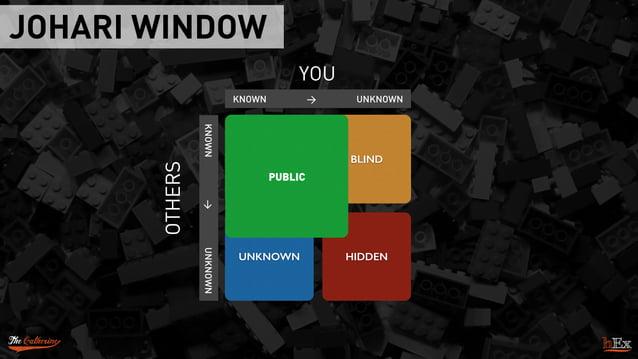 JOHARI WINDOW PUBLIC BLIND HIDDENUNKNOWN YOU KNOWN > UNKNOWN   KNOWN>UNKNOWN OTHERS PUBLIC