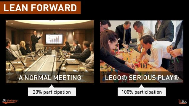 LEAN FORWARD 20% participation 100% participation A NORMAL MEETING LEGO® SERIOUS PLAY®