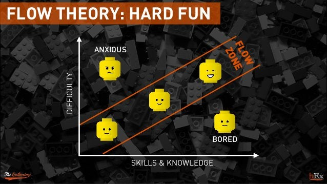 FLOW THEORY: HARD FUN SKILLS & KNOWLEDGE DIFFICULTY ANXIOUS BORED FLOW ZONE