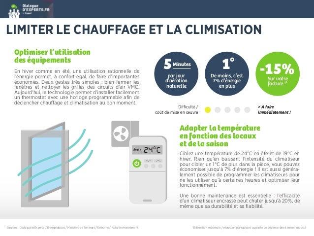 Legrand Infographie Eco Gestes Au Bureau