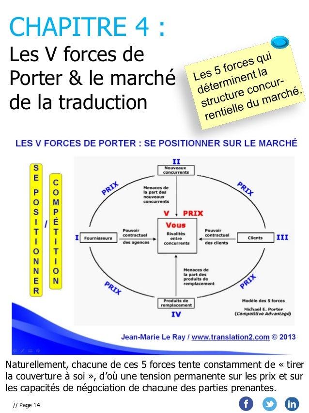 CHAPITRE 4 :  Les V forces de Porter & le marché de la traduction  Naturellement, chacune de ces 5 forces tente constammen...