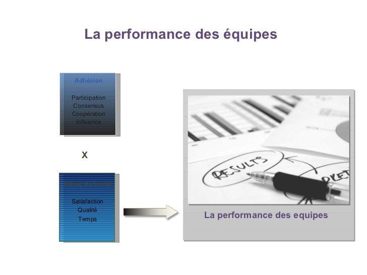 La   performance des équipes X La performance des equipes Adhésion Participation Consensus Coopération Influence Valeur du...