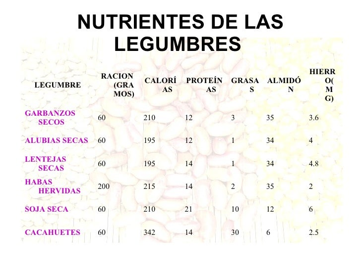Legumbres - Calorias alubias cocidas ...