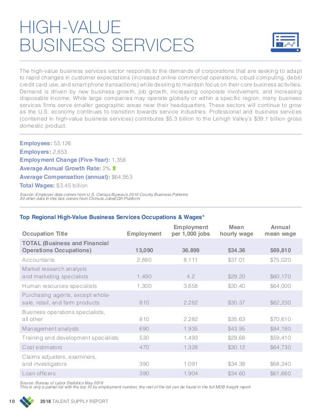 2018 TALENT SUPPLY REPORT10 HIGH-VALUE BUSINESS SERVICES The high-value business services sector responds to the demands o...