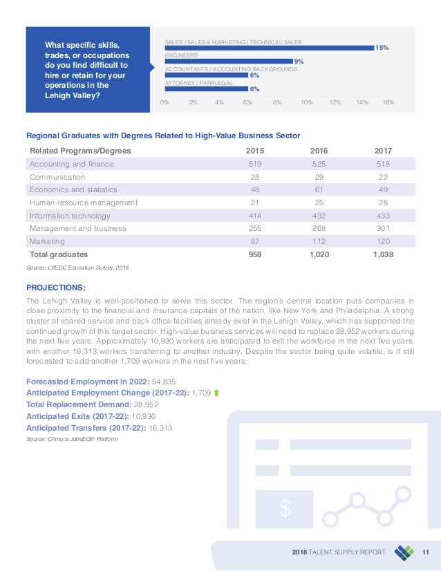 2018 TALENT SUPPLY REPORT 11 6% 6% 9% 15% 0% 2% 4% 6% 8% 10% 12% 14% 16% ATTORNEY / PARALEGAL ACCOUNTANTS / ACCOUNTING BAC...