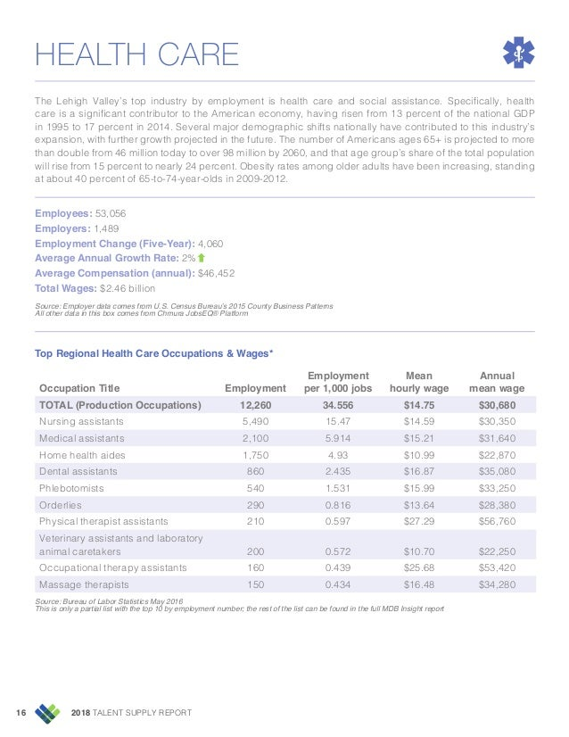 2018 TALENT SUPPLY REPORT16 HEALTH CARE The Lehigh Valley's top industry by employment is health care and social assistanc...