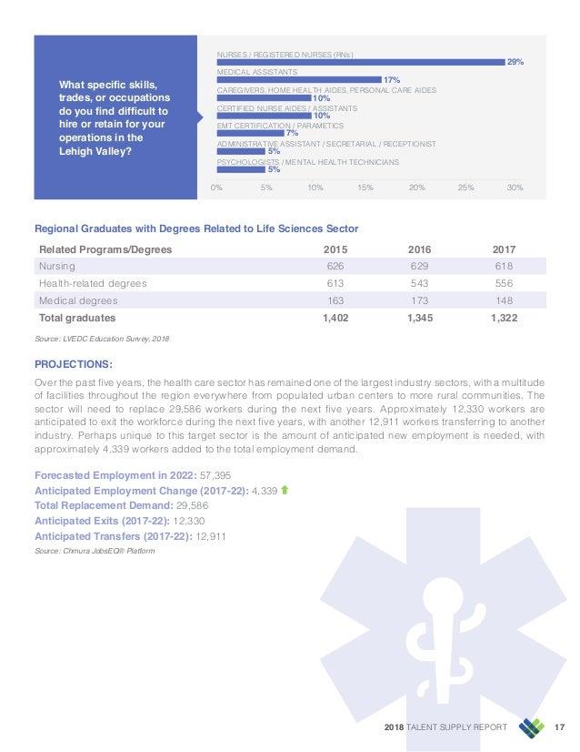 2018 TALENT SUPPLY REPORT 17 5% 5% 7% 10% 0% 5% 10% 15% 20% 25% 30% PSYCHOLOGISTS / MENTAL HEALTH TECHNICIANS ADMINISTRATI...