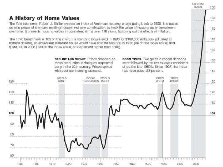 Mortgage To Income Ratio