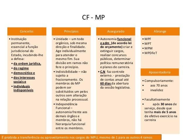 CF - MP Conceito: •Instituição permanente, essencial a função jurisdicional do Estado, incubindo-lhe a defesa: •da ordem j...