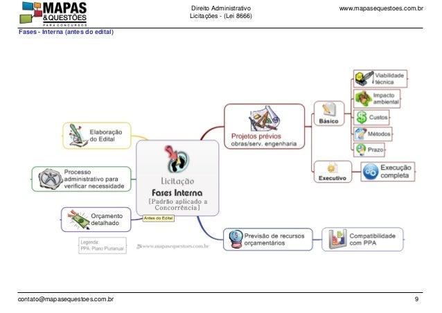 www.mapasequestoes.com.brDireito Administrativo Licita��es - (Lei 8666) contato@mapasequestoes.com.br 9 Fases - Interna (a...