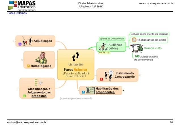 www.mapasequestoes.com.brDireito Administrativo Licita��es - (Lei 8666) contato@mapasequestoes.com.br 10 Fases Externas