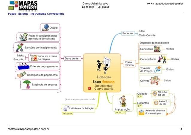 www.mapasequestoes.com.brDireito Administrativo Licita��es - (Lei 8666) contato@mapasequestoes.com.br 11 Fases - Externa -...