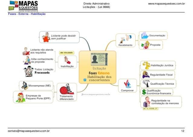 www.mapasequestoes.com.brDireito Administrativo Licita��es - (Lei 8666) contato@mapasequestoes.com.br 12 Fases - Externa -...