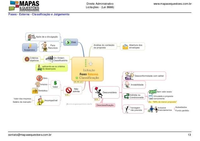 www.mapasequestoes.com.brDireito Administrativo Licita��es - (Lei 8666) contato@mapasequestoes.com.br 13 Fases - Externa -...