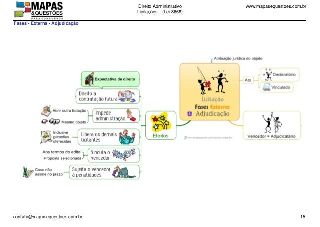 www.mapasequestoes.com.brDireito Administrativo Licita��es - (Lei 8666) contato@mapasequestoes.com.br 15 Fases - Externa -...