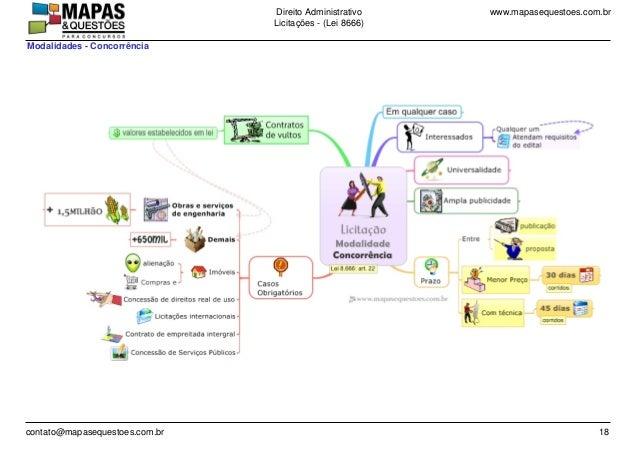 www.mapasequestoes.com.brDireito Administrativo Licita��es - (Lei 8666) contato@mapasequestoes.com.br 18 Modalidades - Con...