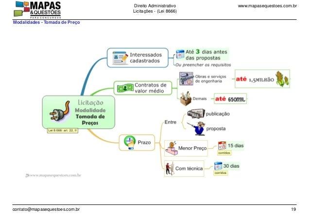 www.mapasequestoes.com.brDireito Administrativo Licita��es - (Lei 8666) contato@mapasequestoes.com.br 19 Modalidades - Tom...