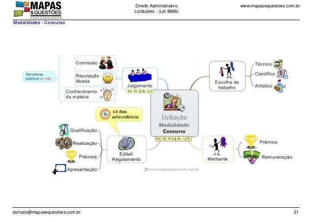 www.mapasequestoes.com.brDireito Administrativo Licita��es - (Lei 8666) contato@mapasequestoes.com.br 21 Modalidades - Con...