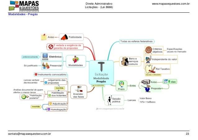 www.mapasequestoes.com.brDireito Administrativo Licita��es - (Lei 8666) contato@mapasequestoes.com.br 23 Modalidades - Pre...