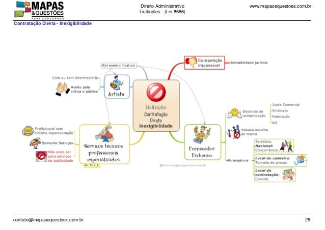 www.mapasequestoes.com.brDireito Administrativo Licita��es - (Lei 8666) contato@mapasequestoes.com.br 25 Contrata��o Diret...