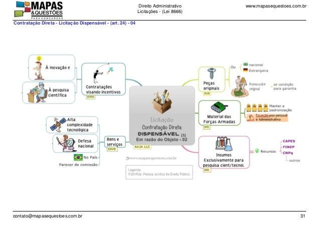 www.mapasequestoes.com.brDireito Administrativo Licita��es - (Lei 8666) contato@mapasequestoes.com.br 31 Contrata��o Diret...