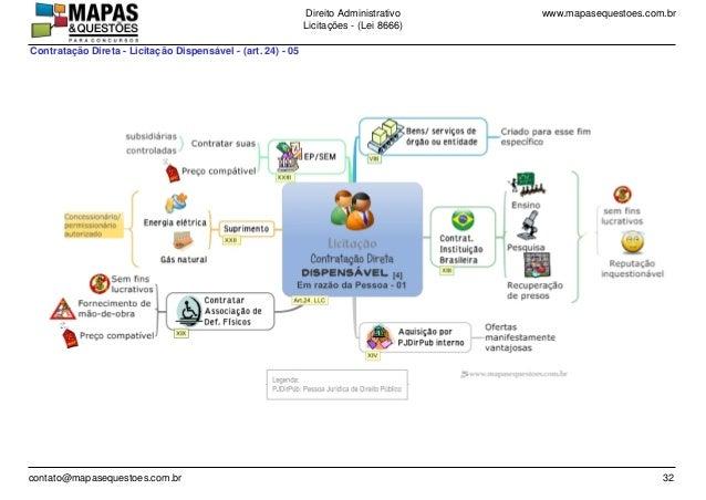 www.mapasequestoes.com.brDireito Administrativo Licita��es - (Lei 8666) contato@mapasequestoes.com.br 32 Contrata��o Diret...