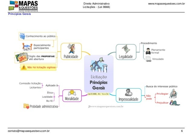 www.mapasequestoes.com.brDireito Administrativo Licita��es - (Lei 8666) contato@mapasequestoes.com.br 6 Princ�pios Gerais