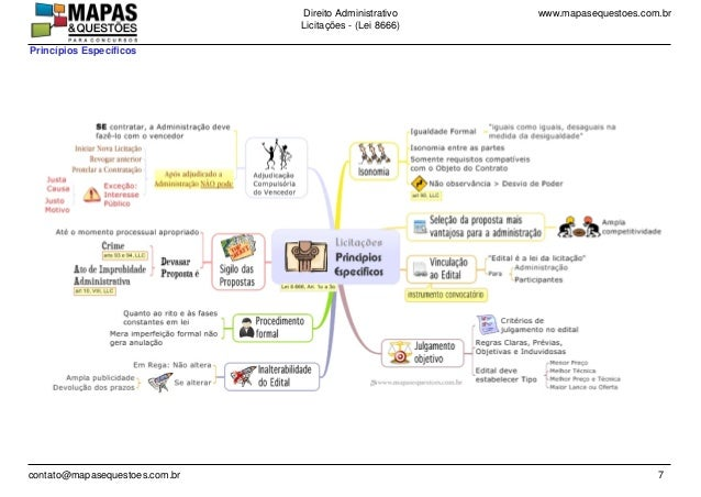 www.mapasequestoes.com.brDireito Administrativo Licita��es - (Lei 8666) contato@mapasequestoes.com.br 7 Princ�pios Espec�f...