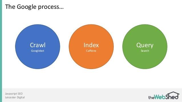 Javascript SEO Leicester Digital The Google process… Crawl Googlebot Index Caffeine Query Search