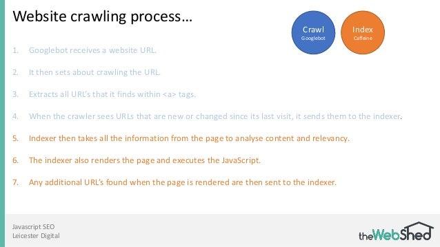 Javascript SEO Leicester Digital Website crawling process… 1. Googlebot receives a website URL. 2. It then sets about craw...