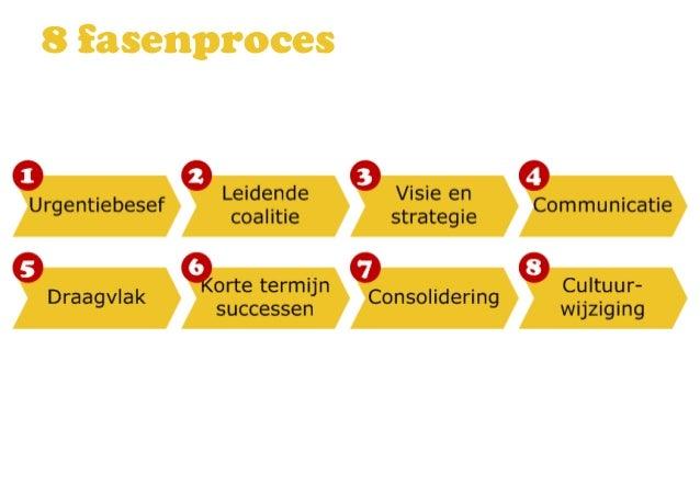 Leiderschap bij verandering Slide 2