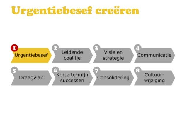 Leiderschap bij verandering Slide 3