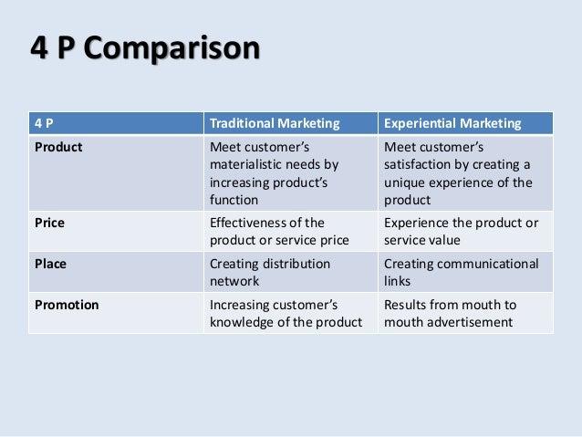 Traditional Marketing Communication Tools