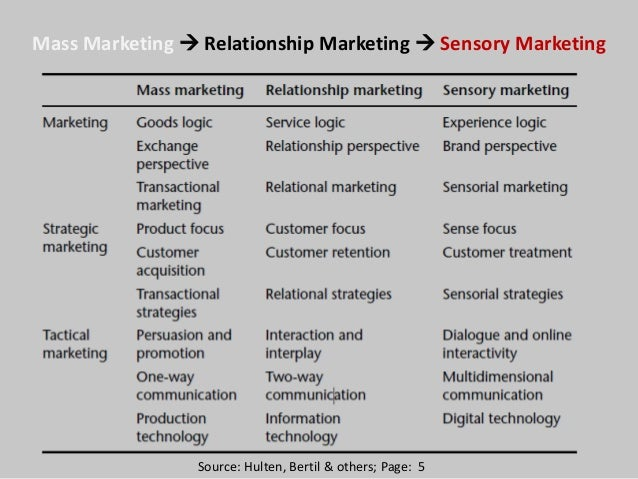 paper sensory marketing Existing research studies on sensory marketing efforts focus on the broad influence of sensory stimuli.
